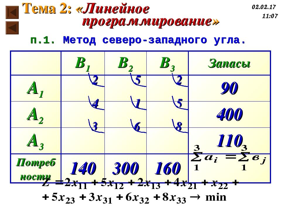 2 5 2 4 1 5 3 6 8 п.1. Метод северо-западного угла. Тема 2: «Линейное програм...