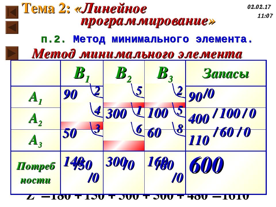 Метод минимального элемента п.2. Метод минимального элемента. Тема 2: «Линейн...
