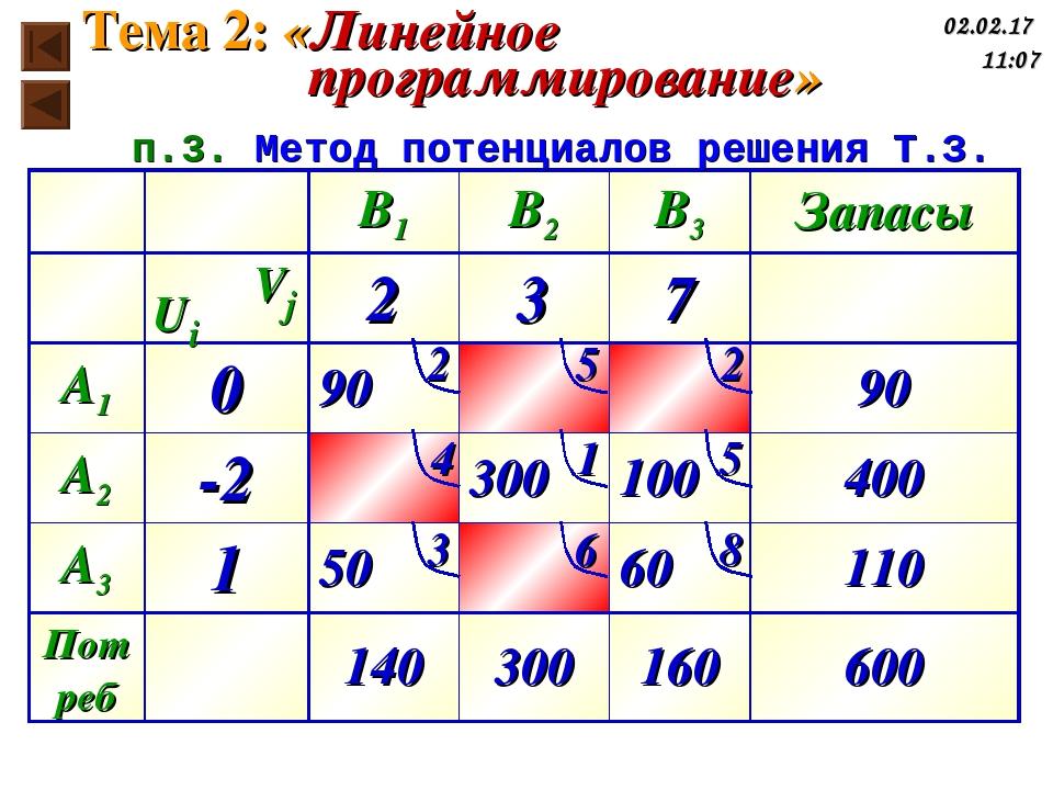 Ui Vj п.3. Метод потенциалов решения Т.З. Тема 2: «Линейное программирование»...