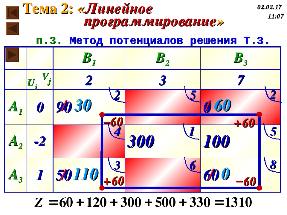 2 5 2 4 1 5 3 6 8 Ui Vj 60 60 60 60 / 30 / 110 / 0 / 60 п.3. Метод потенциало...