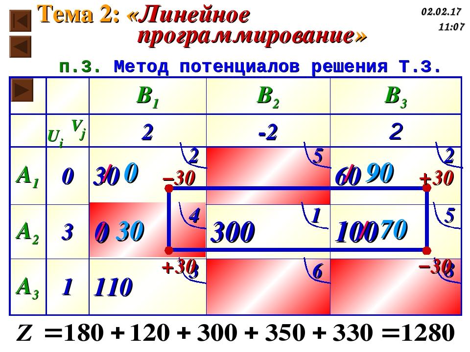 п.3. Метод потенциалов решения Т.З. Тема 2: «Линейное программирование» * 2 5...