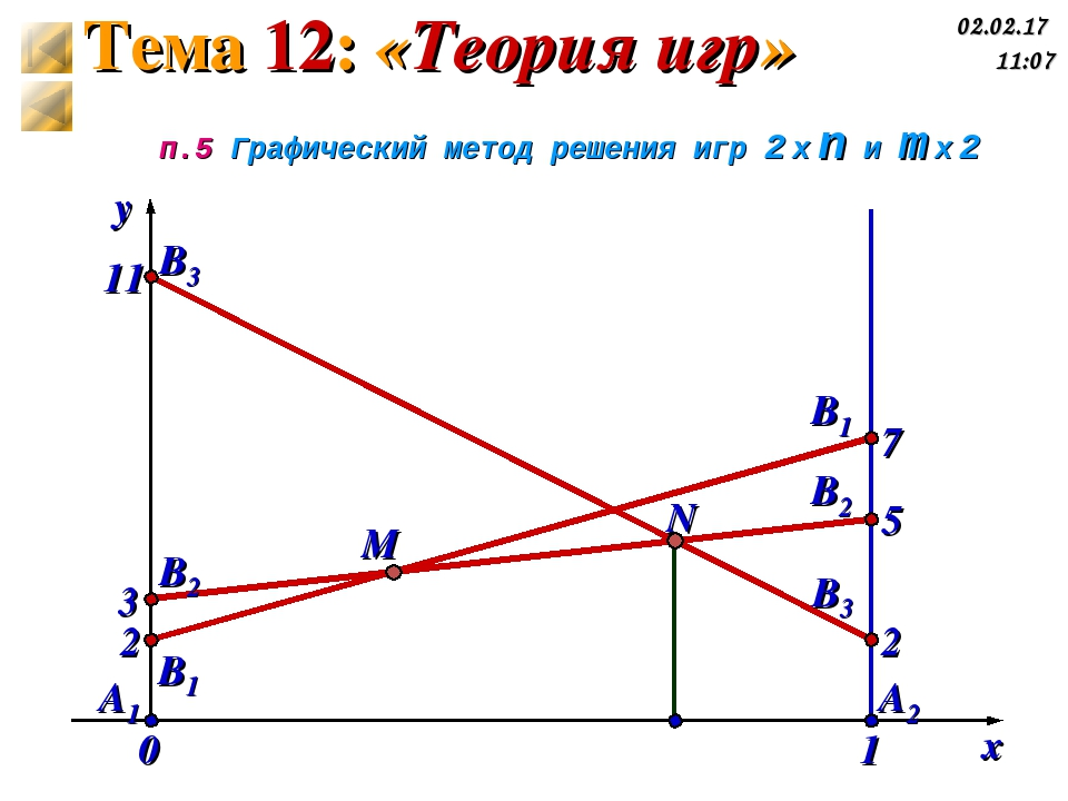 x y A1 A2 2 5 7 2 3 11 B1 B2 B3 N M υ 0 1 п.5 Графический метод решения игр 2...