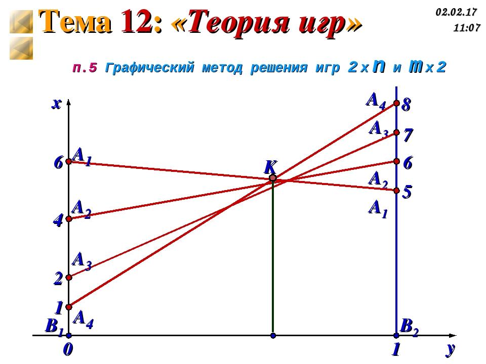 5 7 6 8 А4′ А3′ А2′ А1′ п.5 Графический метод решения игр 2 x n и m x 2 y x B...