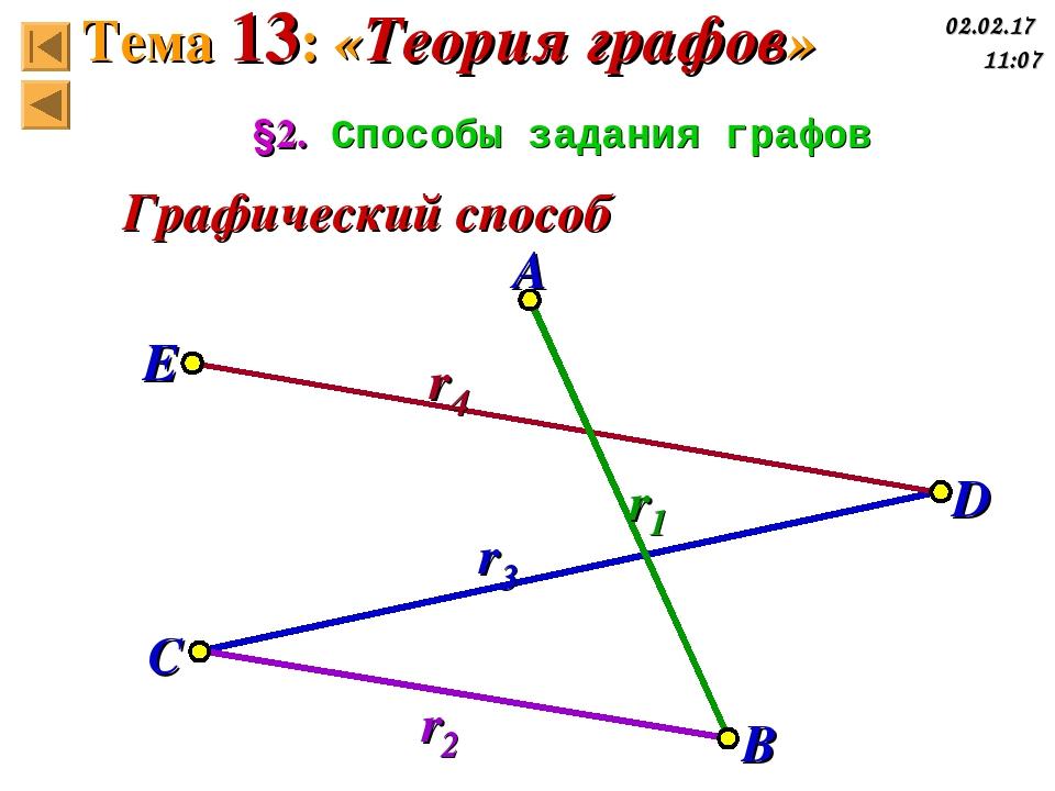 §2. Способы задания графов Графический способ A B C D E r1 r2 r3 r4 Тема 13:...