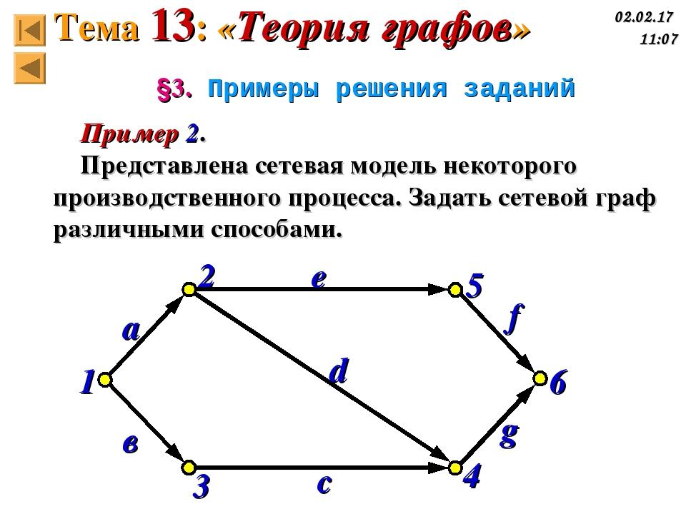 §3. Примеры решения заданий Пример 2. Представлена сетевая модель некоторого...