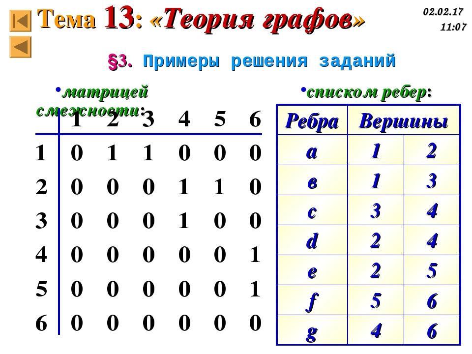 §3. Примеры решения заданий матрицей смежности: списком ребер: Тема 13: «Теор...