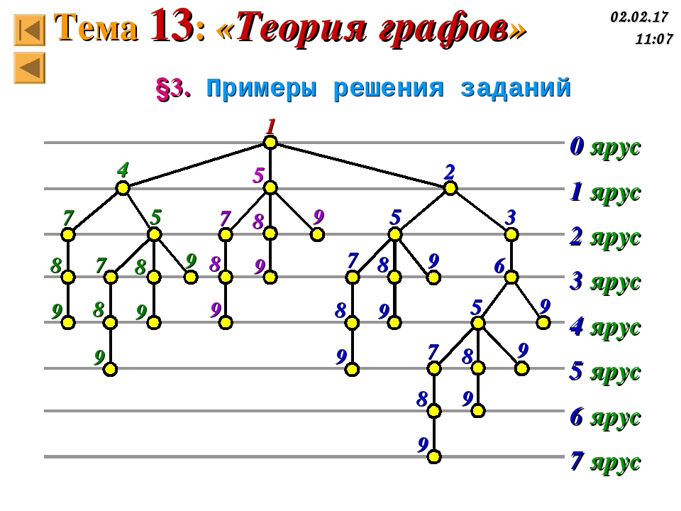 §3. Примеры решения заданий 0 ярус 1 ярус 2 ярус 3 ярус 4 ярус 5 ярус 6 ярус...