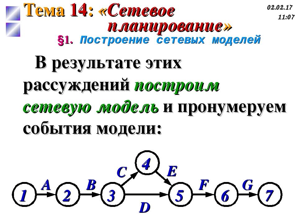 A B G D C F E §1. Построение сетевых моделей В результате этих рассуждений по...