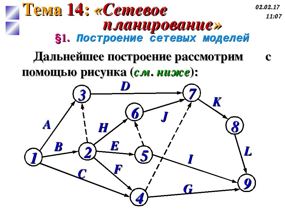 A B G D C F E H J I K L §1. Построение сетевых моделей Дальнейшее построение...