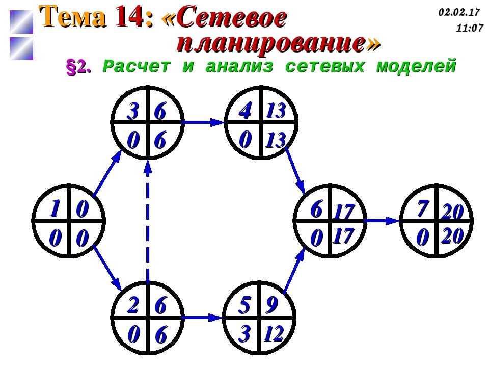 §2. Расчет и анализ сетевых моделей 1 0 0 0 2 0 6 6 3 0 6 6 5 3 9 12 4 0 13 1...
