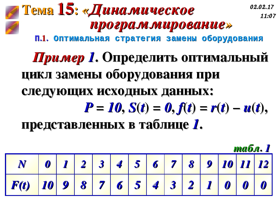 П.1. Оптимальная стратегия замены оборудования Пример 1. Определить оптимальн...