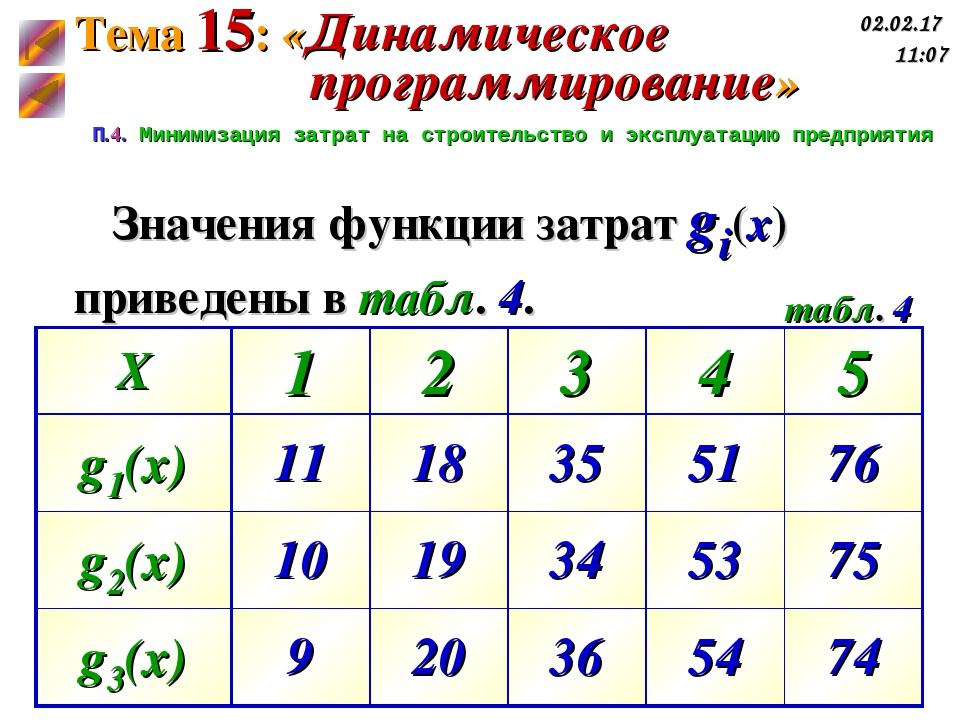 П.4. Минимизация затрат на строительство и эксплуатацию предприятия табл. 4 З...