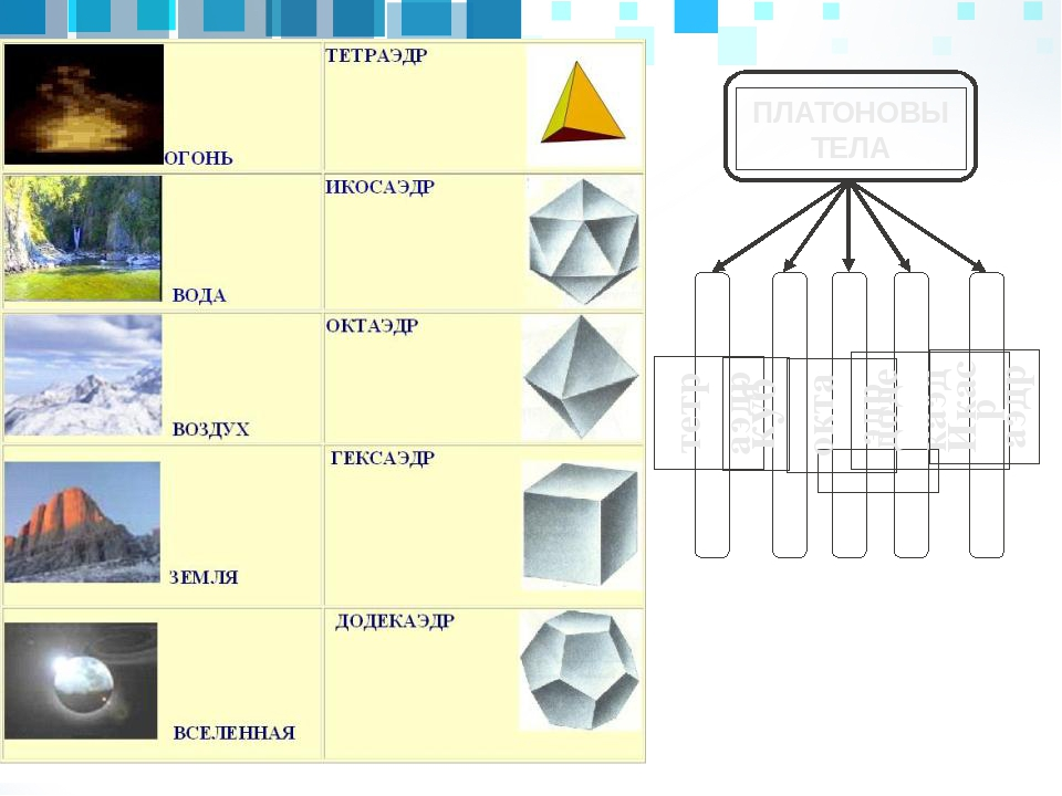ПЛАТОНОВЫ ТЕЛА тетраэдр куб октаэдр додекаэдр Икасаэдр