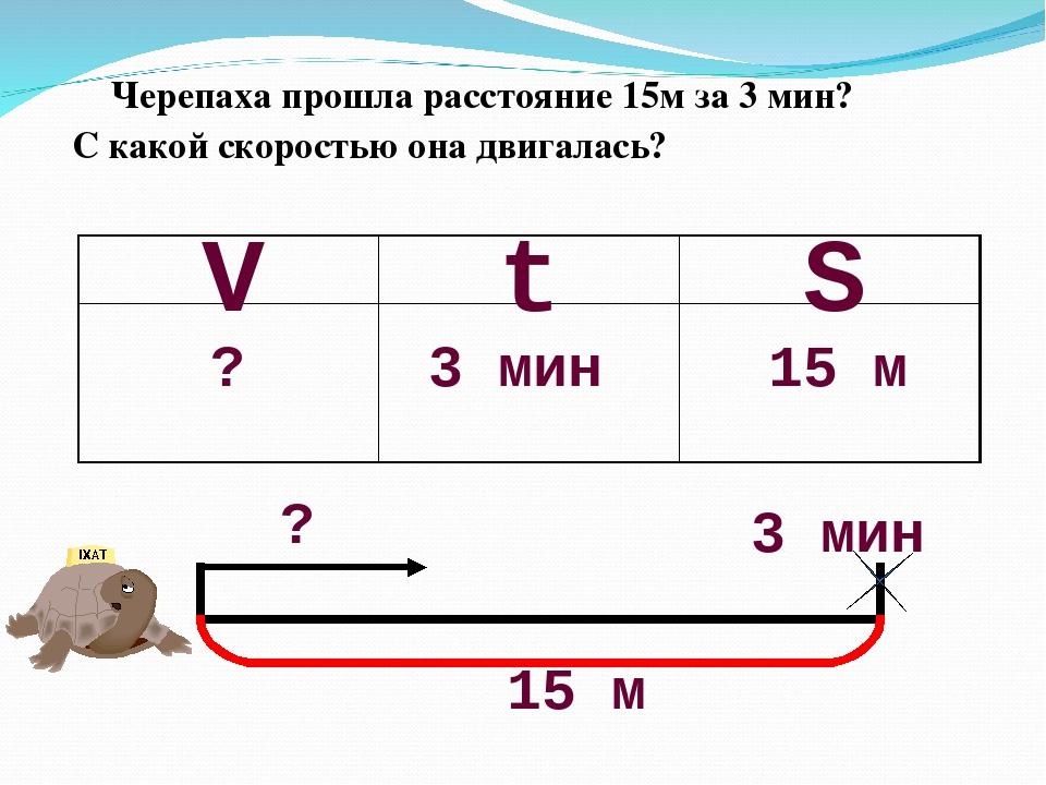 Черепаха прошла расстояние 15м за 3 мин? С какой скоростью она двигалась? S V...