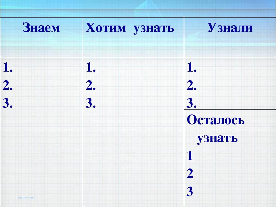 Знаем Хотим узнать Узнали 1. 2. 3. 1. 2. 3. 1. 2. 3. Осталось узнать 1 2 3