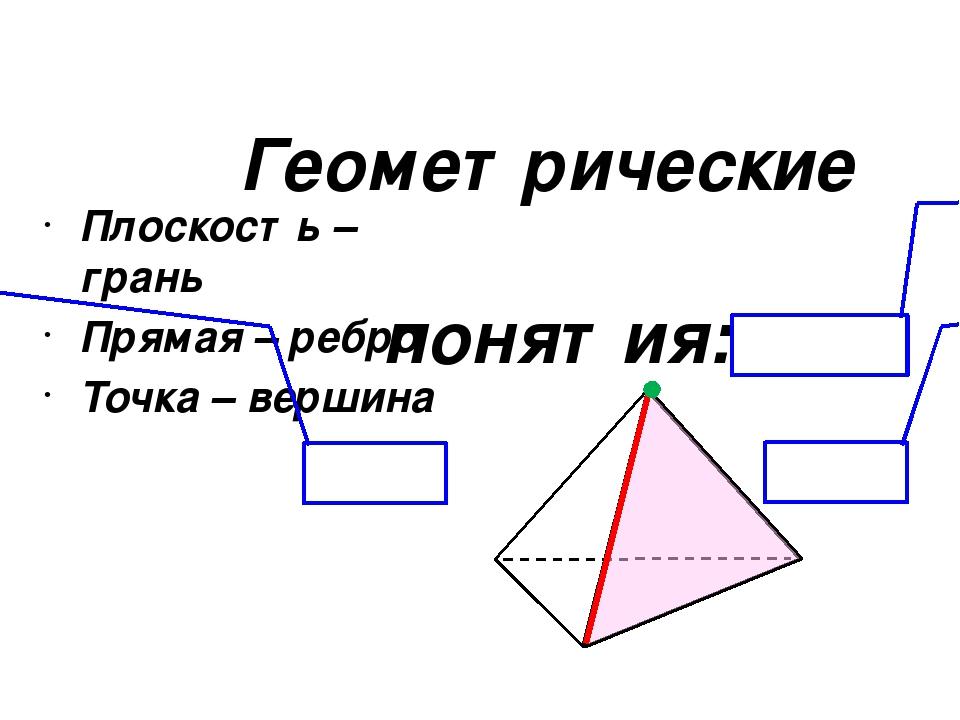Геометрические понятия: Плоскость – грань Прямая – ребро Точка – вершина верш...