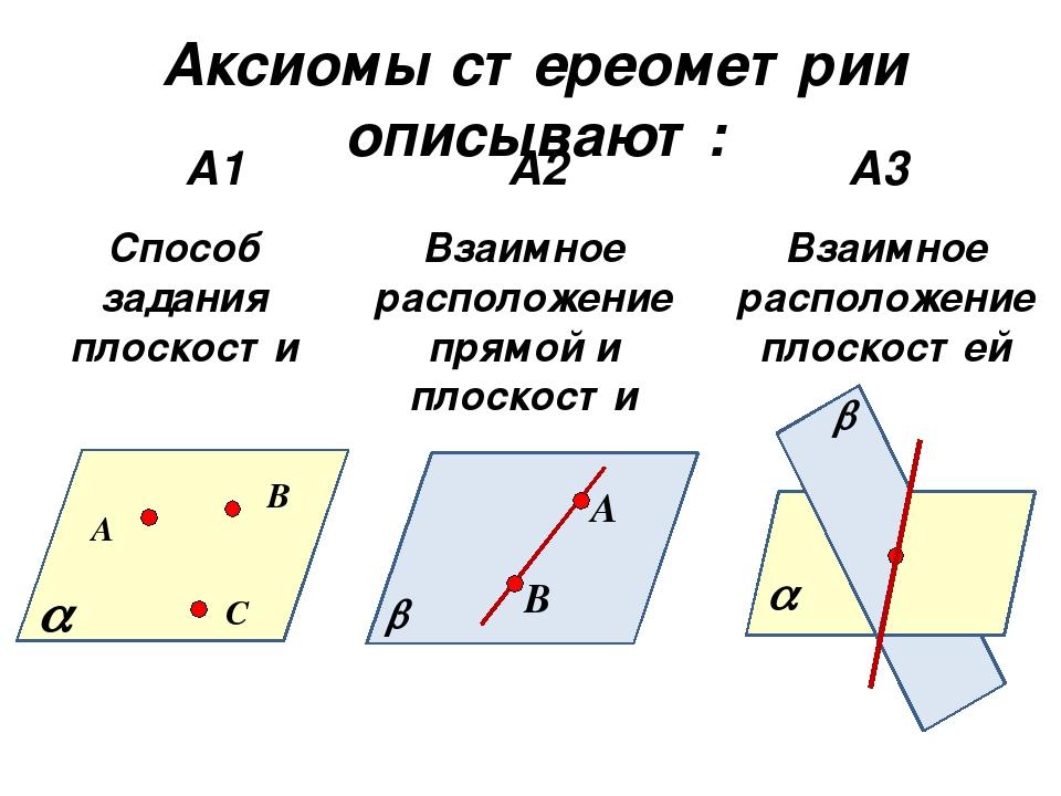 Аксиомы стереометрии описывают: А1 А2 А3 А В С  Способ задания плоскости  А...