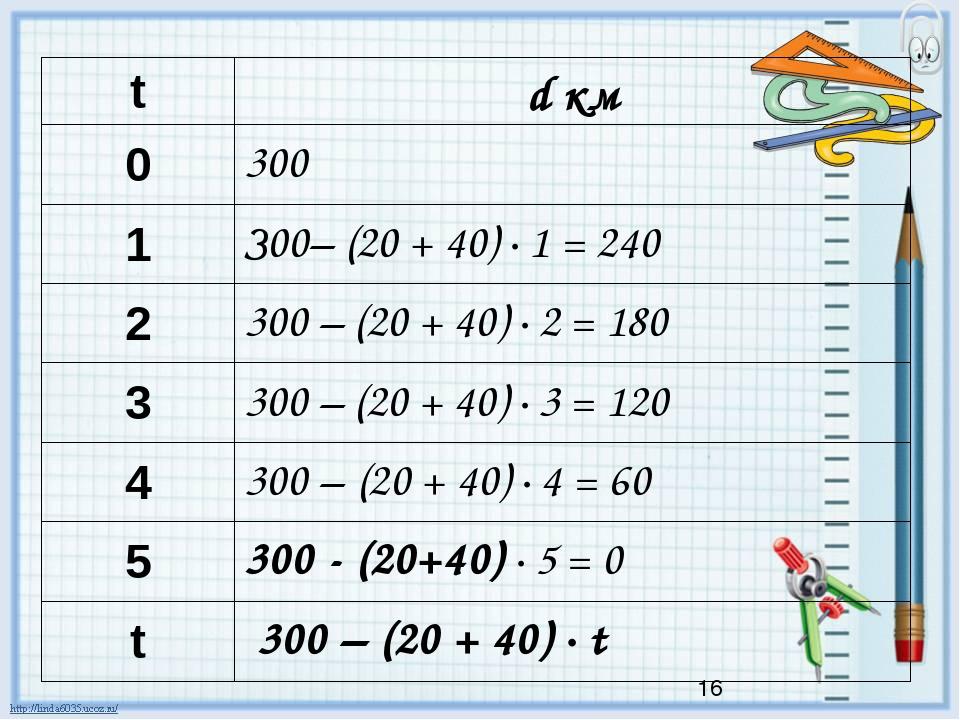 t dкм 0 300 1 З00– (20 + 40) · 1 = 240 2 300 – (20 + 40) · 2 = 180 3 300 – (2...