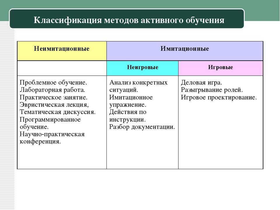Классификация методов активного обучения Неимитационные Имитационные  Неигро...
