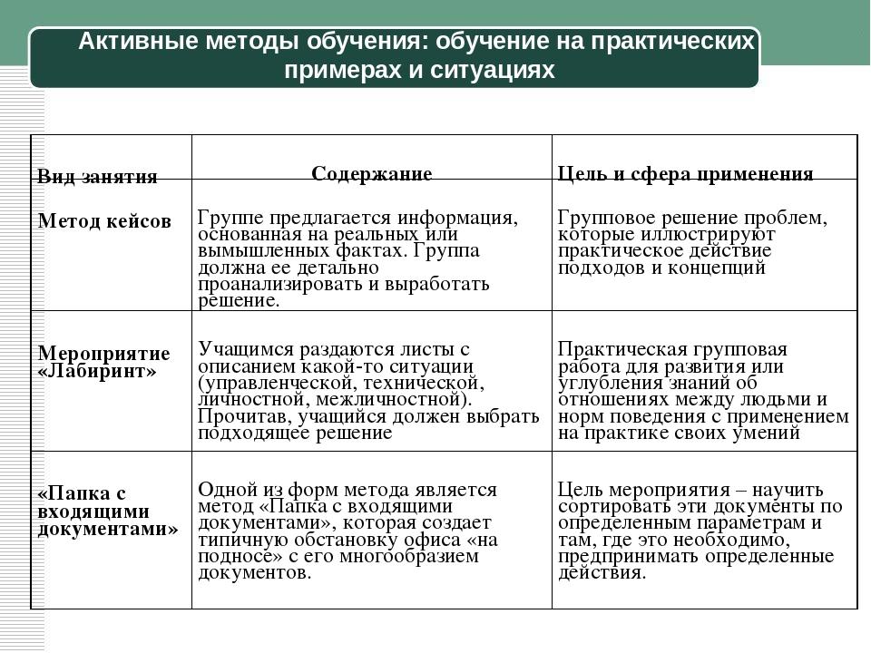 Активные методы обучения: обучение на практических примерах и ситуациях Вид з...