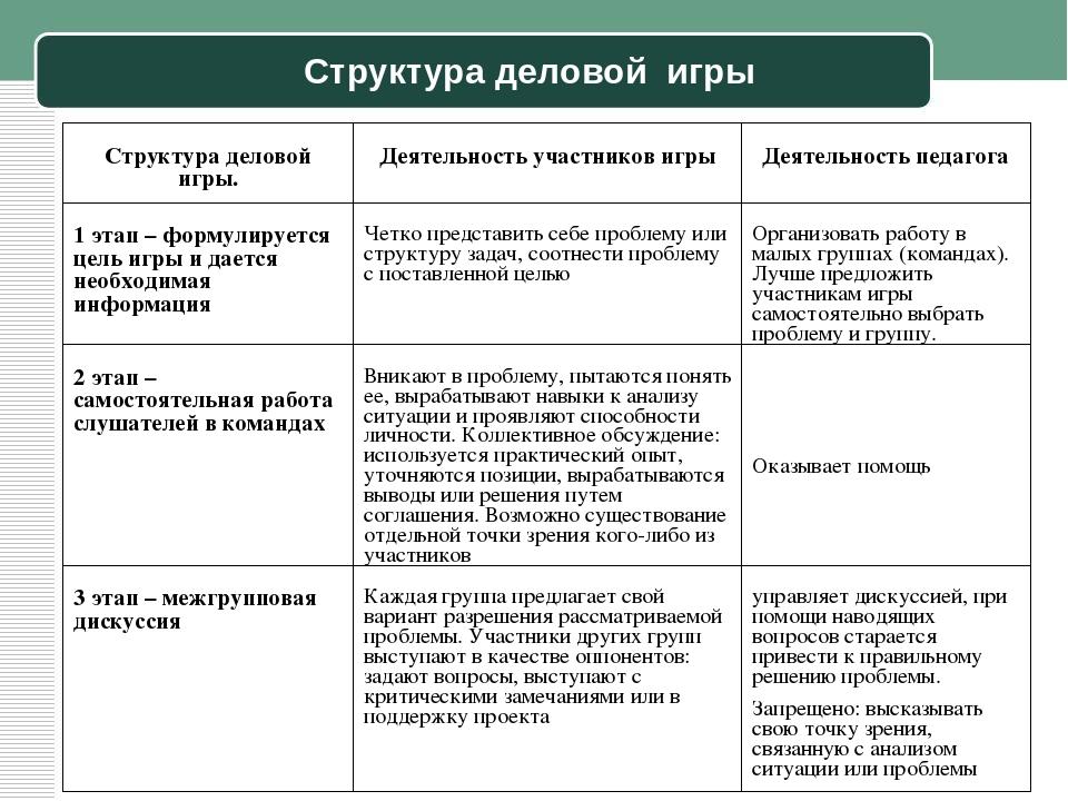 Структура деловой игры Структура деловой игры. Деятельность участников игры Д...