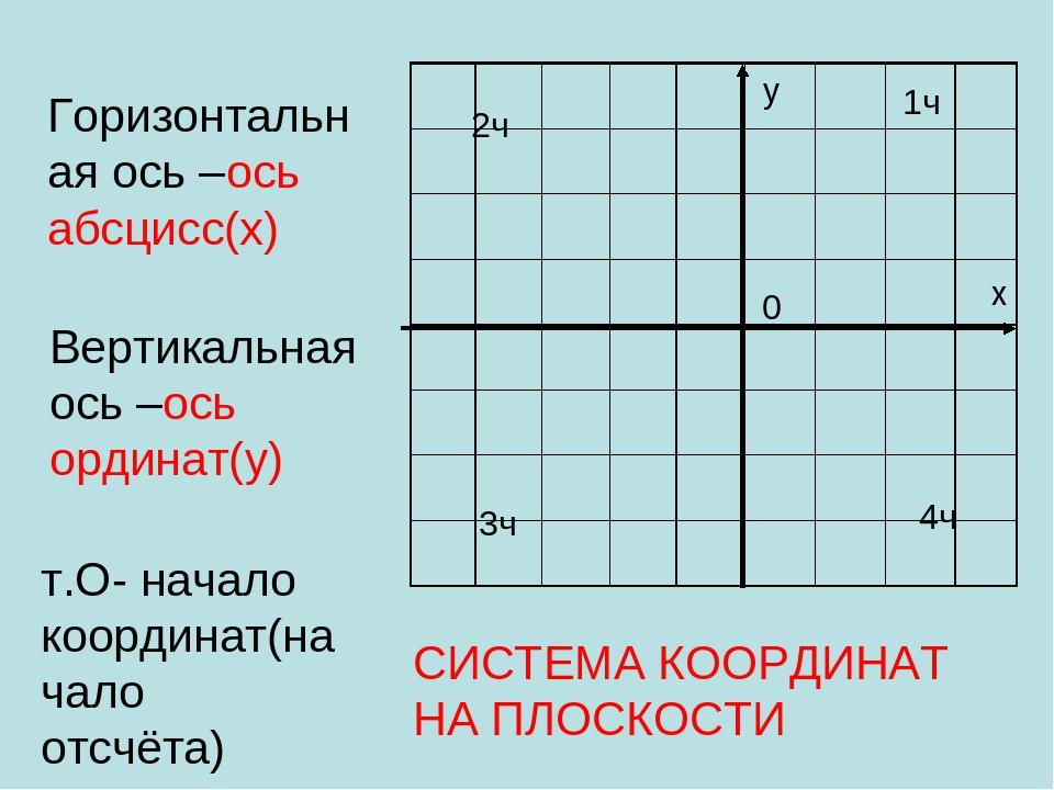 у х 0 1ч 2ч 3ч 4ч Горизонтальная ось –ось абсцисс(х) Вертикальная ось –ось ор...