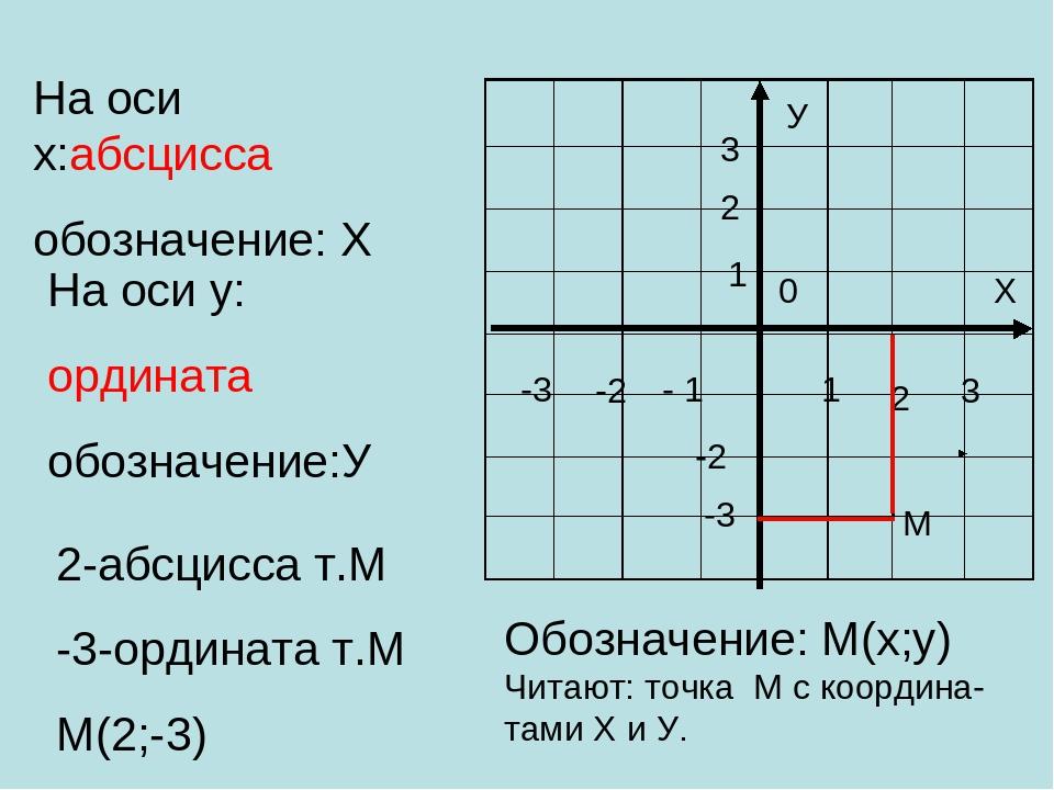 У Х 0 1 2 3 - 1 -2 -3 -2 -3 1 2 3 На оси х:абсцисса обозначение: Х На оси у:...