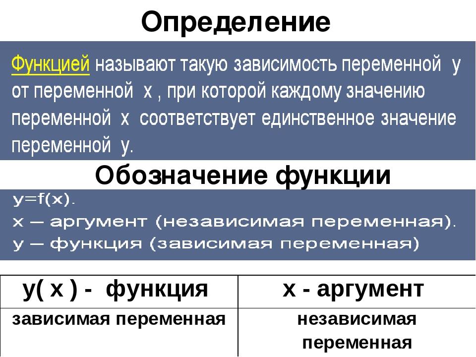 Определение Обозначение функции у( х ) - функция х - аргумент зависимая перем...