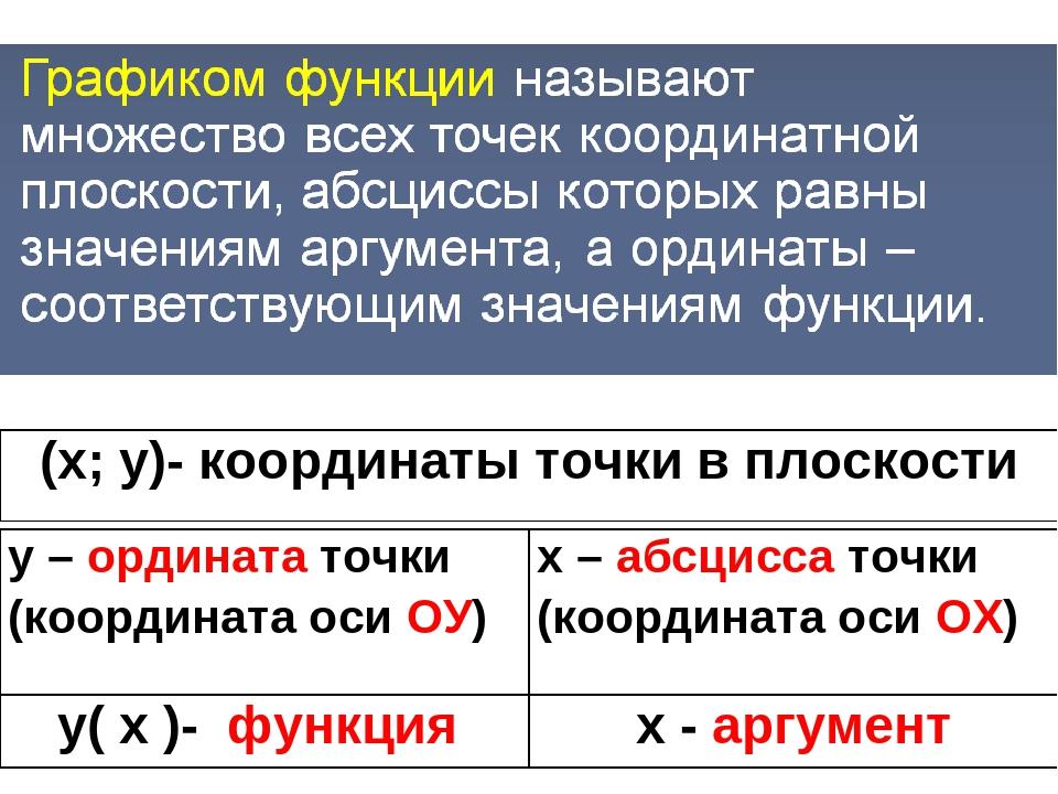 (х; у)- координаты точки в плоскости у( х )- функция х - аргумент у – ординат...