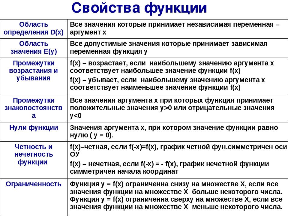 Свойства функции Область определения D(х) Все значения которые принимает неза...