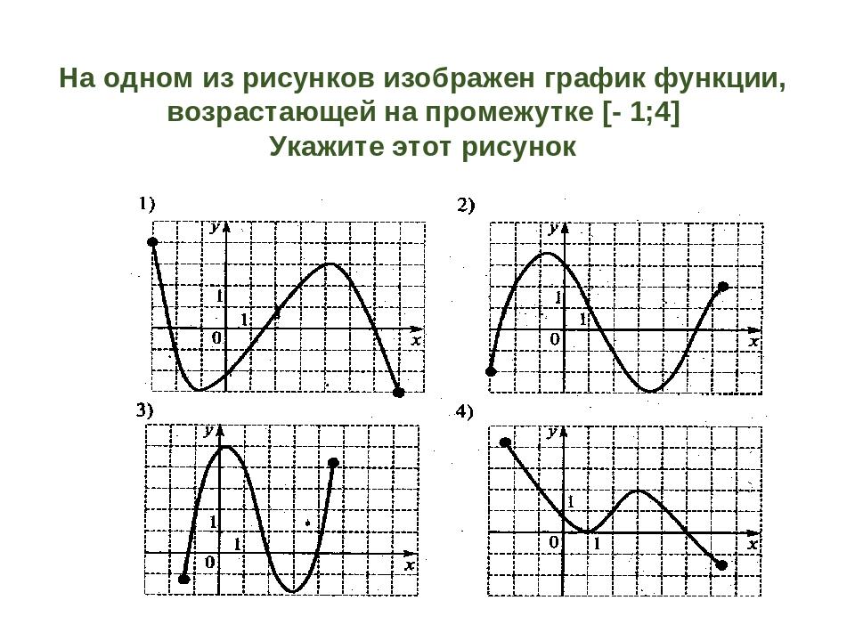 На одном из рисунков изображен график функции, возрастающей на промежутке [-...