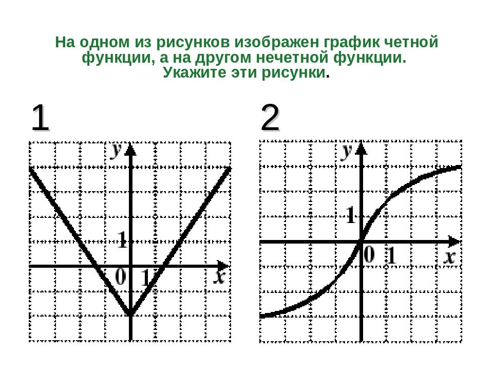 На одном из рисунков изображен график четной функции, а на другом нечетной фу...