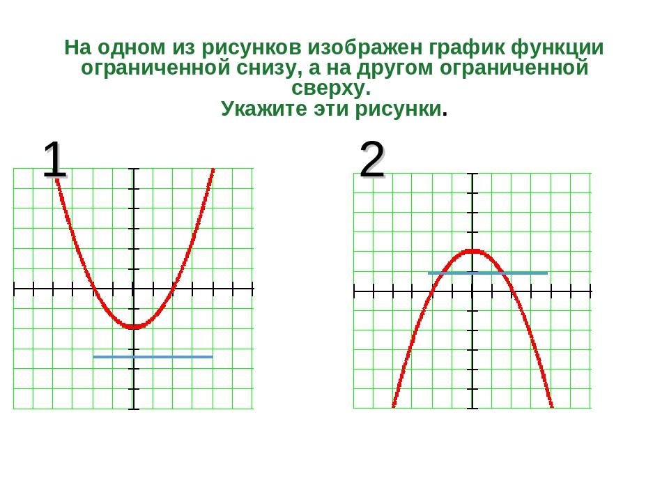 На одном из рисунков изображен график функции ограниченной снизу, а на другом...