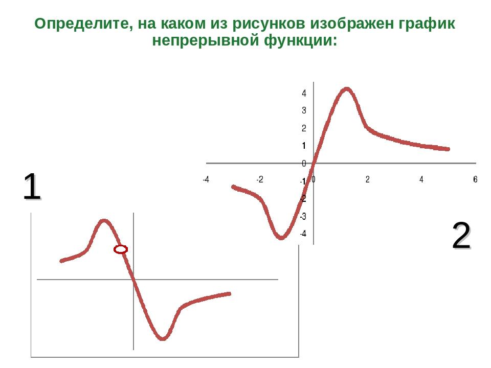 Определите, на каком из рисунков изображен график непрерывной функции: 1 2