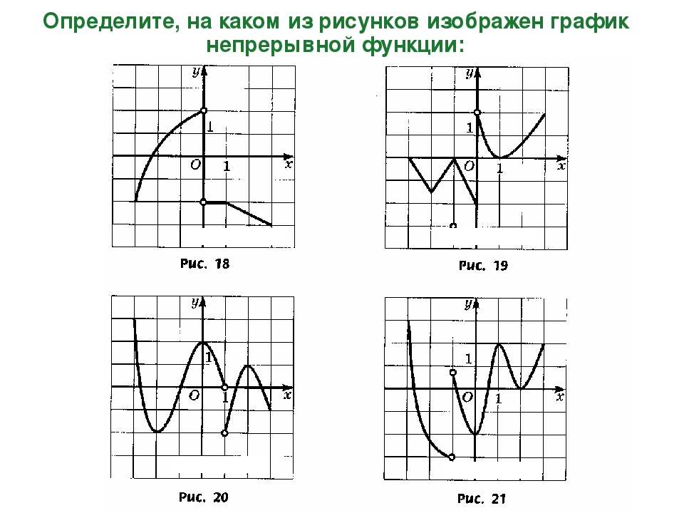 Определите, на каком из рисунков изображен график непрерывной функции: