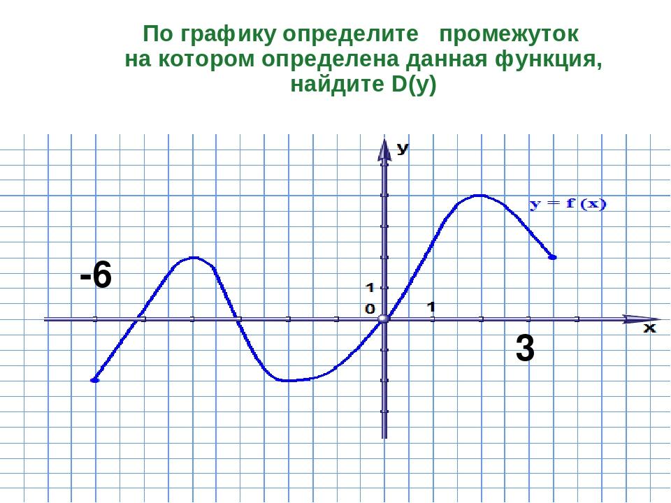По графику определите промежуток на котором определена данная функция, найдит...