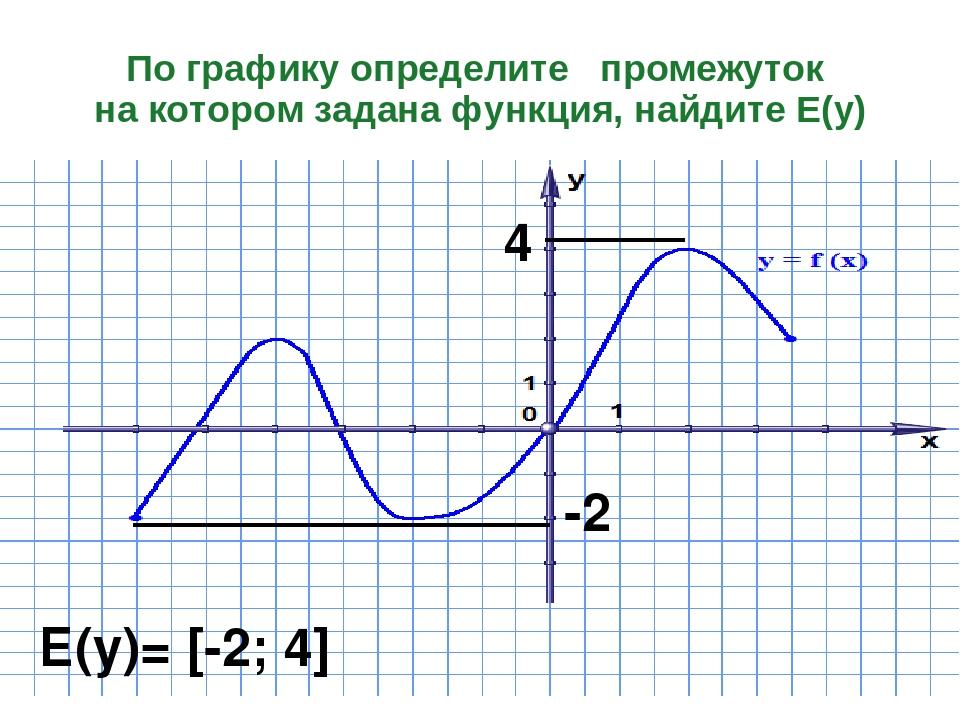 По графику определите промежуток на котором задана функция, найдите Е(у) -2 4...