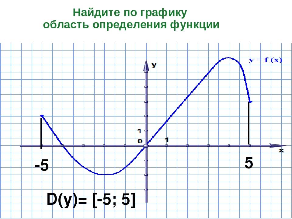 Найдите по графику область определения функции -5 5 D(у)= [-5; 5]