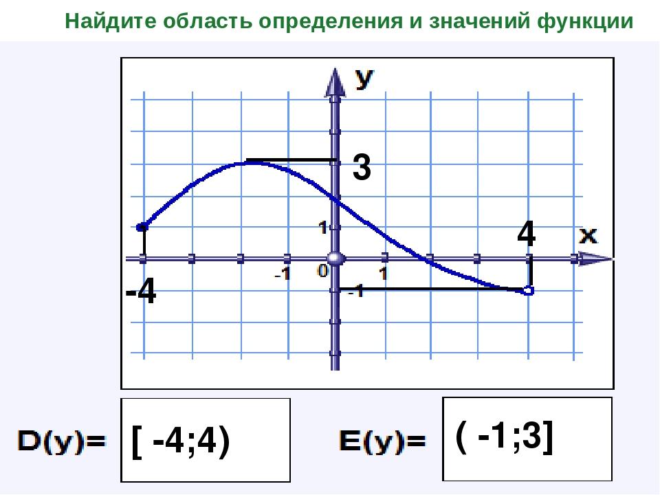 Найдите область определения и значений функции -4 4 [ -4;4) 3 ( -1;3]
