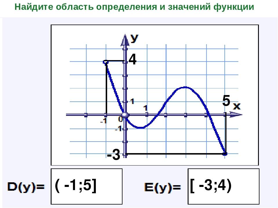 Найдите область определения и значений функции 5 ( -1;5] -3 4 [ -3;4)