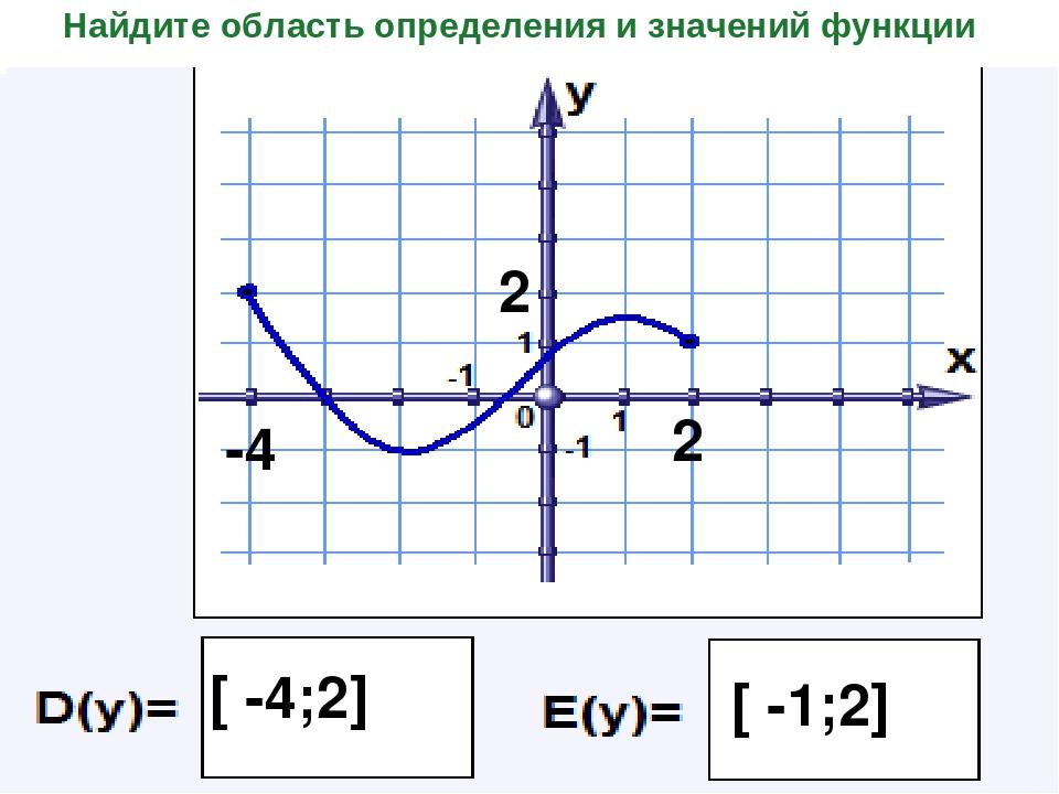 Найдите область определения и значений функции -4 2 [ -4;2] 2 [ -1;2]
