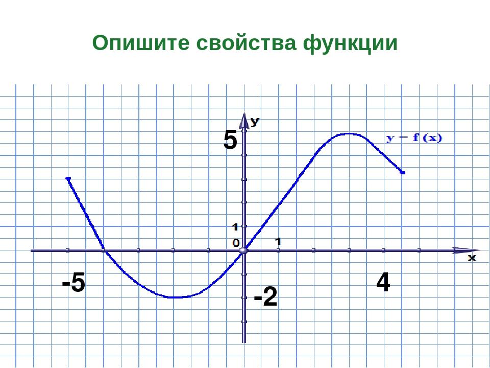 -2 5 Опишите свойства функции -5 4