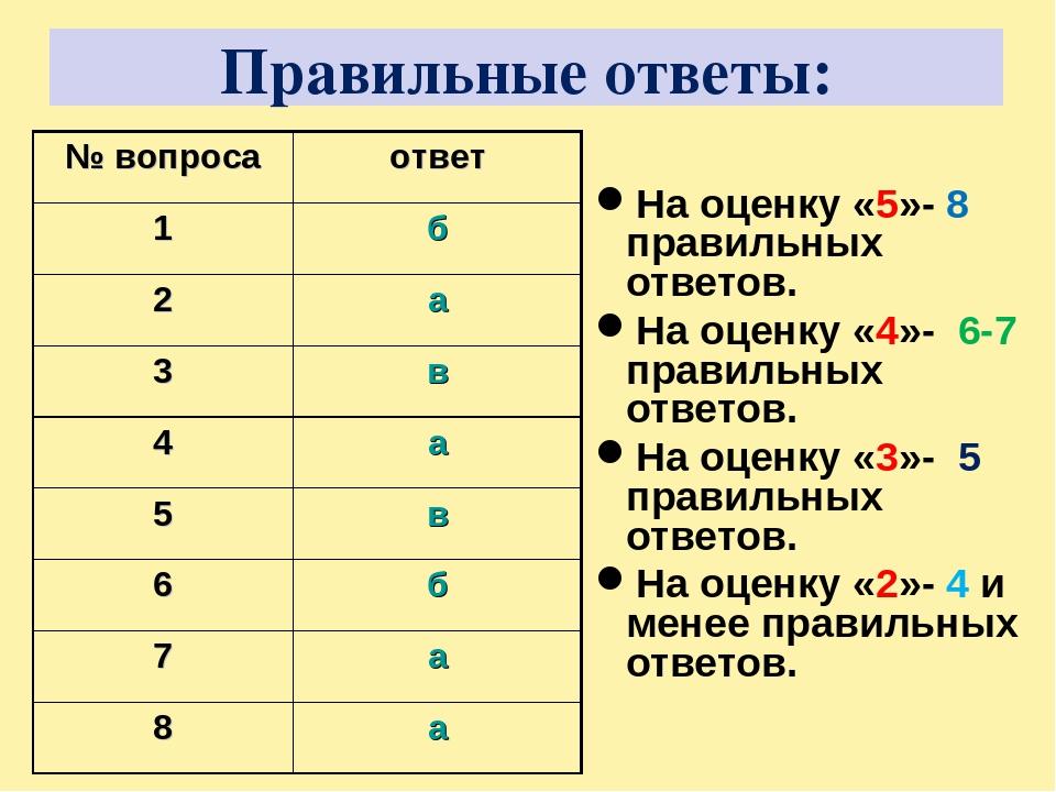 Правильные ответы: На оценку «5»- 8 правильных ответов. На оценку «4»- 6-7 пр...