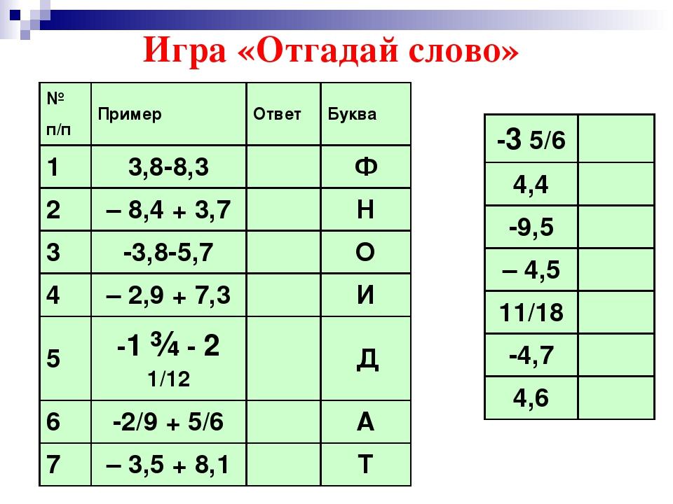 Игра «Отгадай слово» № п/п Пример Ответ Буква 1 3,8-8,3 Ф 2 – 8,4 + 3,7 Н 3 -...