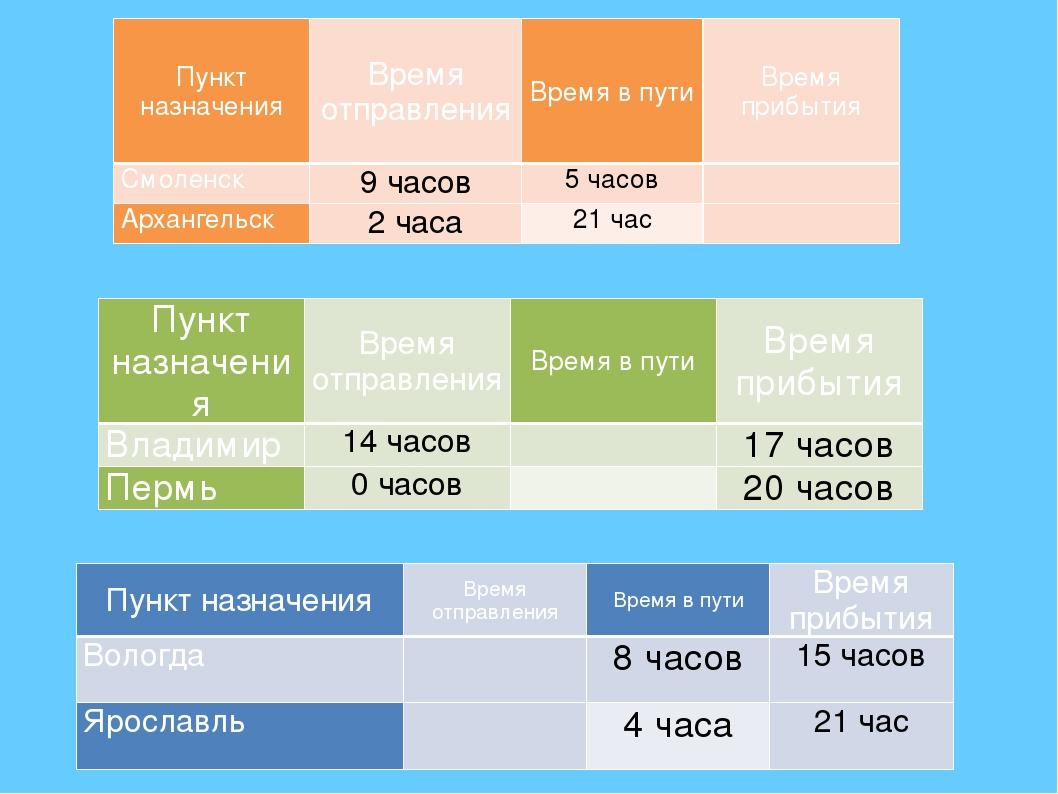 Пункт назначения Время отправления Время в пути Время прибытия Смоленск 9 час...