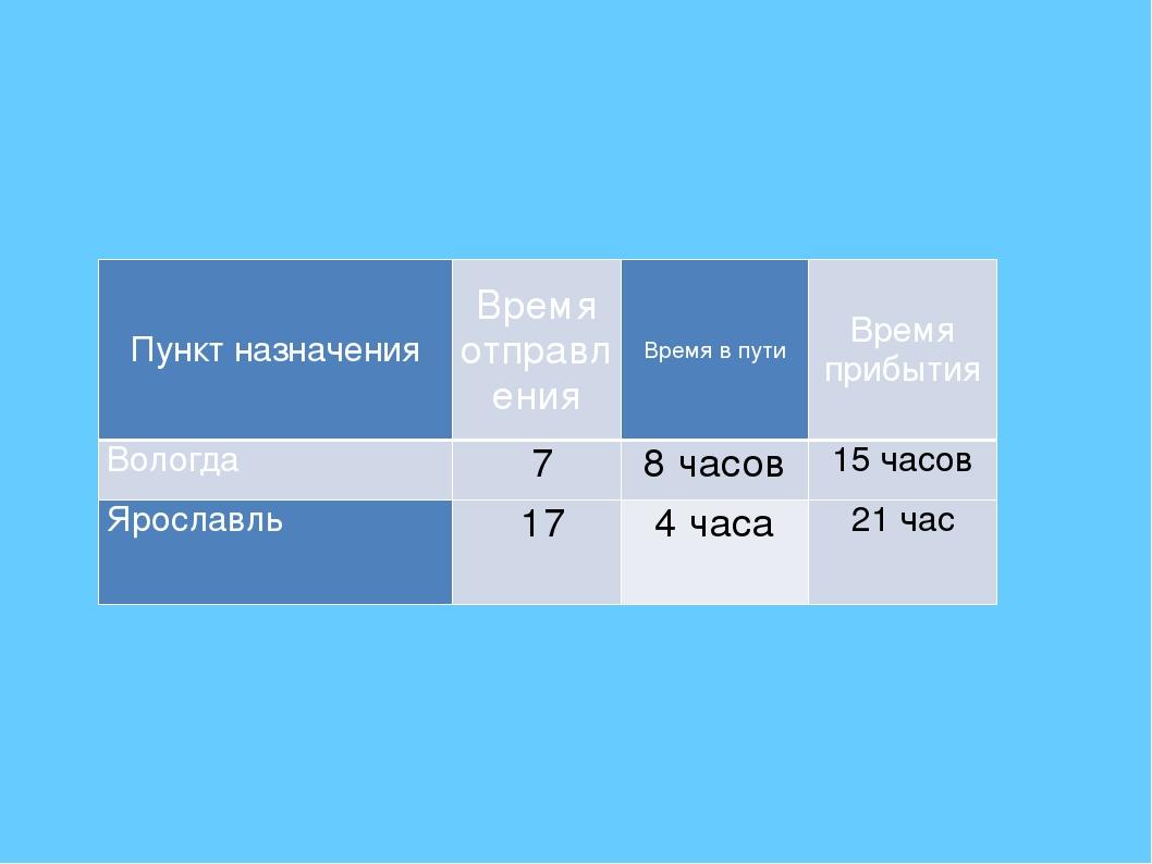 Пункт назначения Время отправления Время в пути Время прибытия Вологда 7 8 ч...