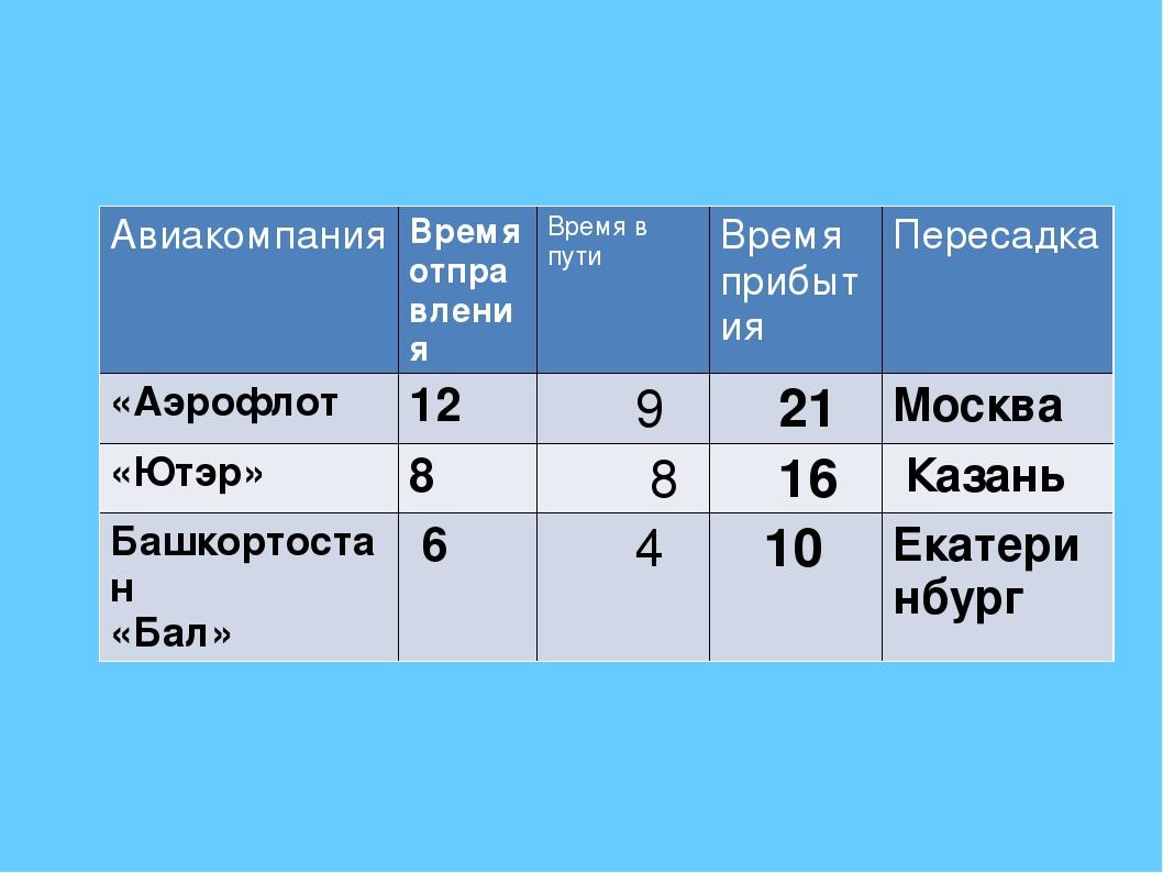 Авиакомпания Время отправления Время в пути Время прибытия Пересадка «Аэрофло...