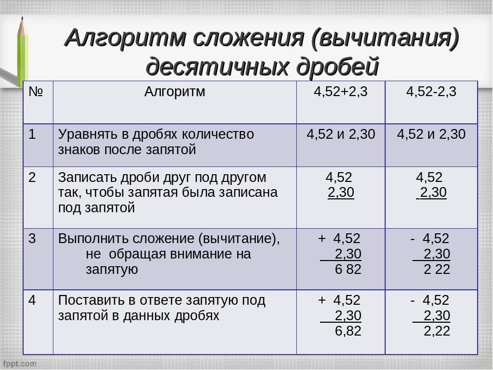 Алгоритм сложения (вычитания) десятичных дробей № Алгоритм 4,52+2,3 4,52-2,3...