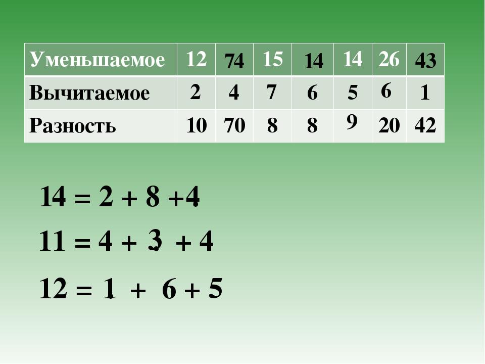 2 14 74 7 9 6 43 14 = 2 + 8 + . 4 11 = 4 + . + 4 3 12 = . + 6 + 5 1 Уменьшаем...