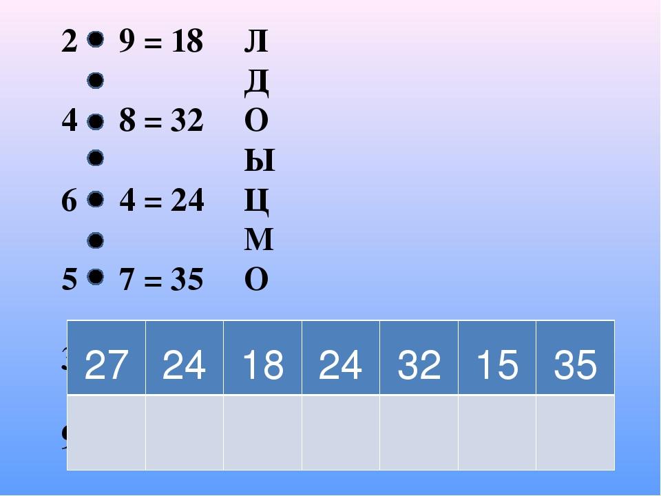 2 9 = 18 4 8 = 32 6 4 = 24 5 7 = 35 3 5 = 15 9 3 = 27 8 3 = 24 Л Д О Ы Ц М О...